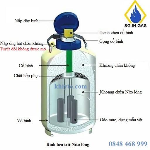 Cấu tạo đặc biệt của bình Nito lỏng
